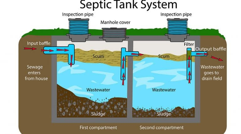 How Does Your Septic System Actually Work?